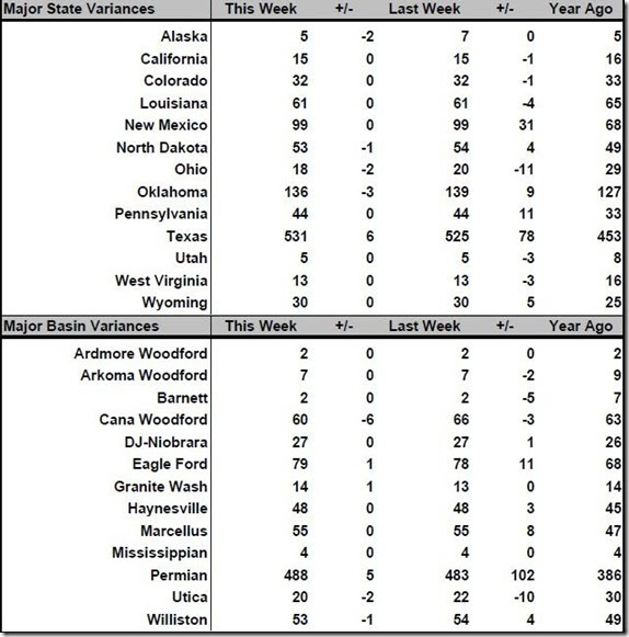 September 21 2018 rig count summary