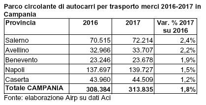 Trasporto merci in Campania: gli ultimi dieci anni