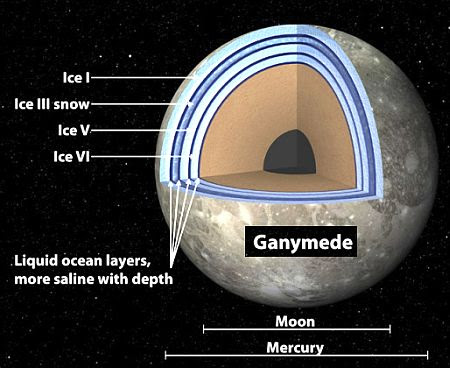 Ganymede -1