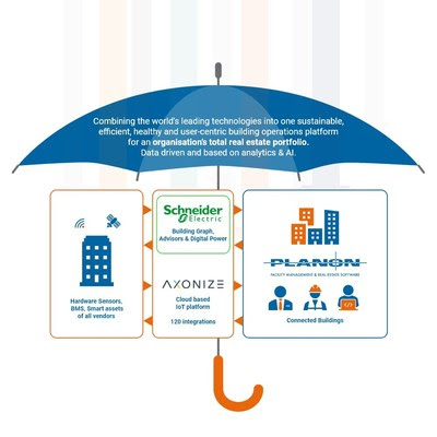 Axonize's innovative IoT solution enables simple and fast connectivity by enabling no-code connection capabilities. This allows for high volumes of devices to be connected quickly, providing the scalability required for customers to deploy their IoT use-cases effectively and with increased speed.