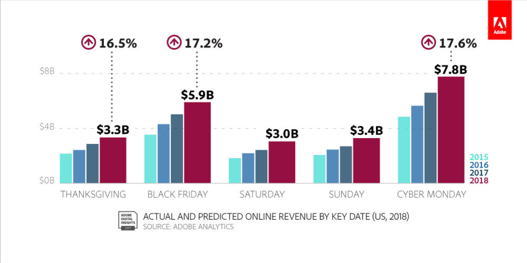 Actual and Predicted Online Revenue