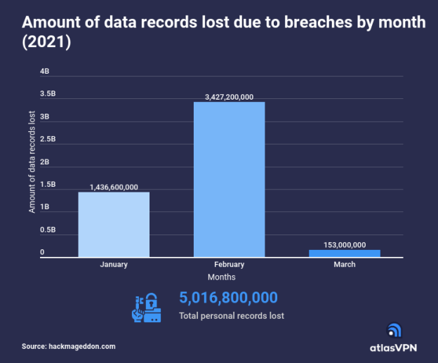 over-5-billion-personal-records-were-leaked-in-q1-of-2021