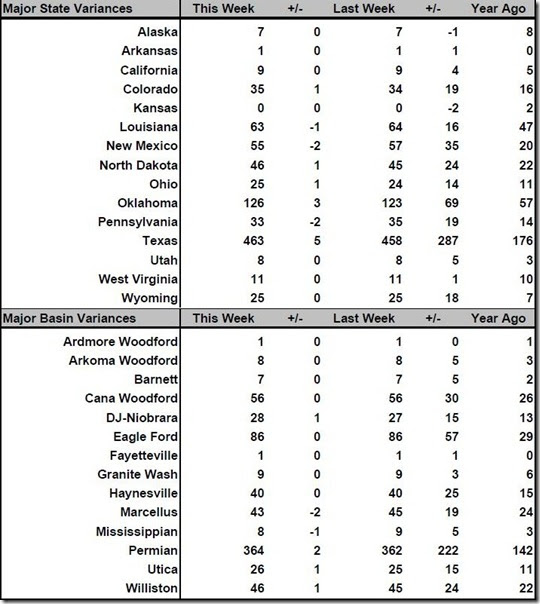 June 2 2017 rig count summary