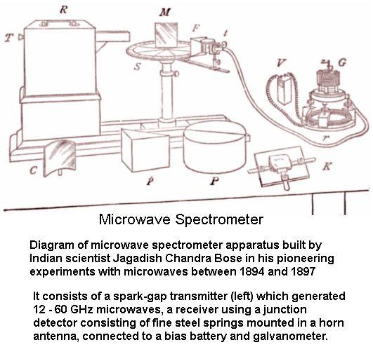 Microwave Spectrometer