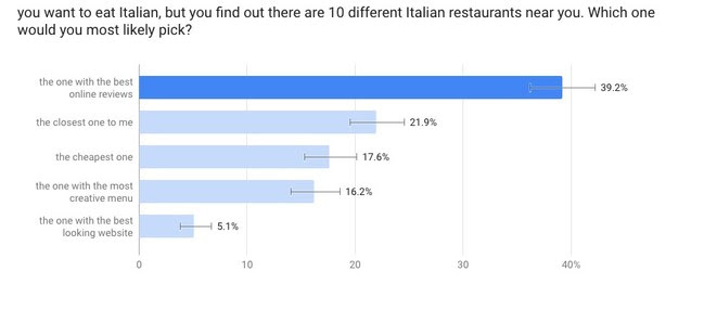 restaurant survey results