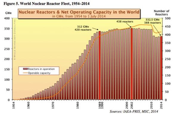World nuclear power capacity