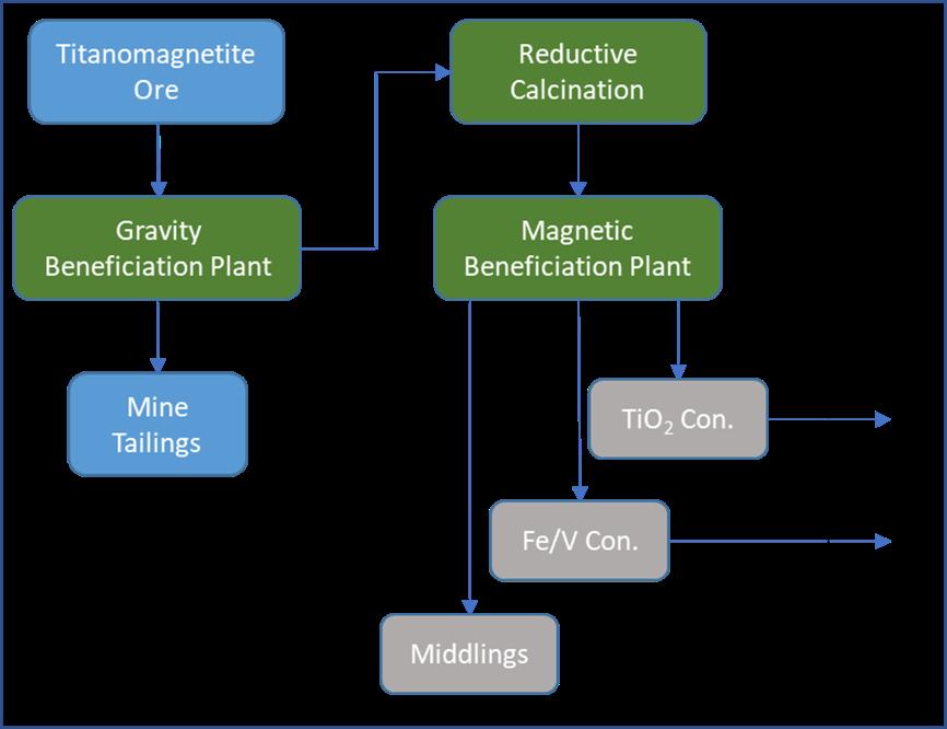 Neometals - Barrambie Flowsheet for titanium and vanadium