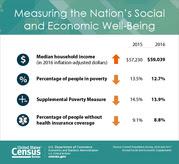 Income Graphic Spanish