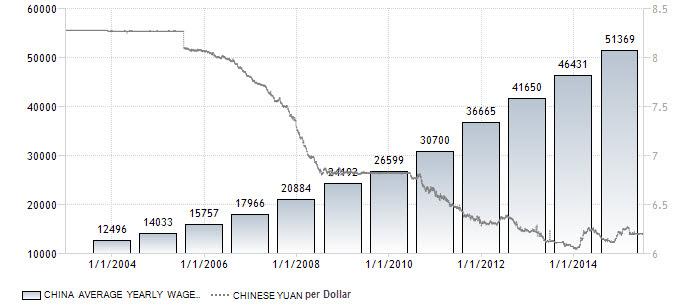 3-China_YuanWages