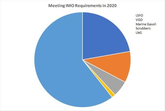 Meeting IMO Requirements in 2020
