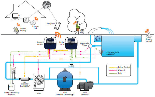 Pool Automation Diagram