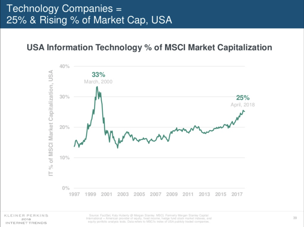 Tech's share of overall market capitalization