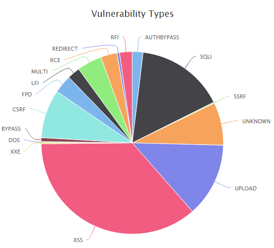 Type of Vulnerabilities in WordPress Core, Plugins and Themes