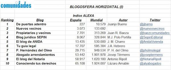 Blogosfera-horizontal