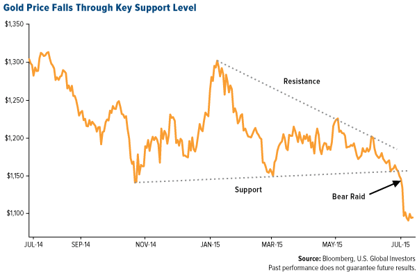 Gold Price Falls Through Key Support Level