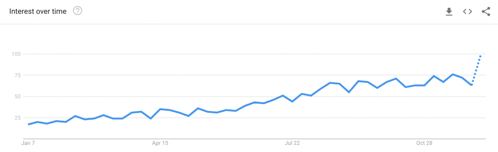 Interest in the cannabis product grew throughout 2018 according to Google Trends