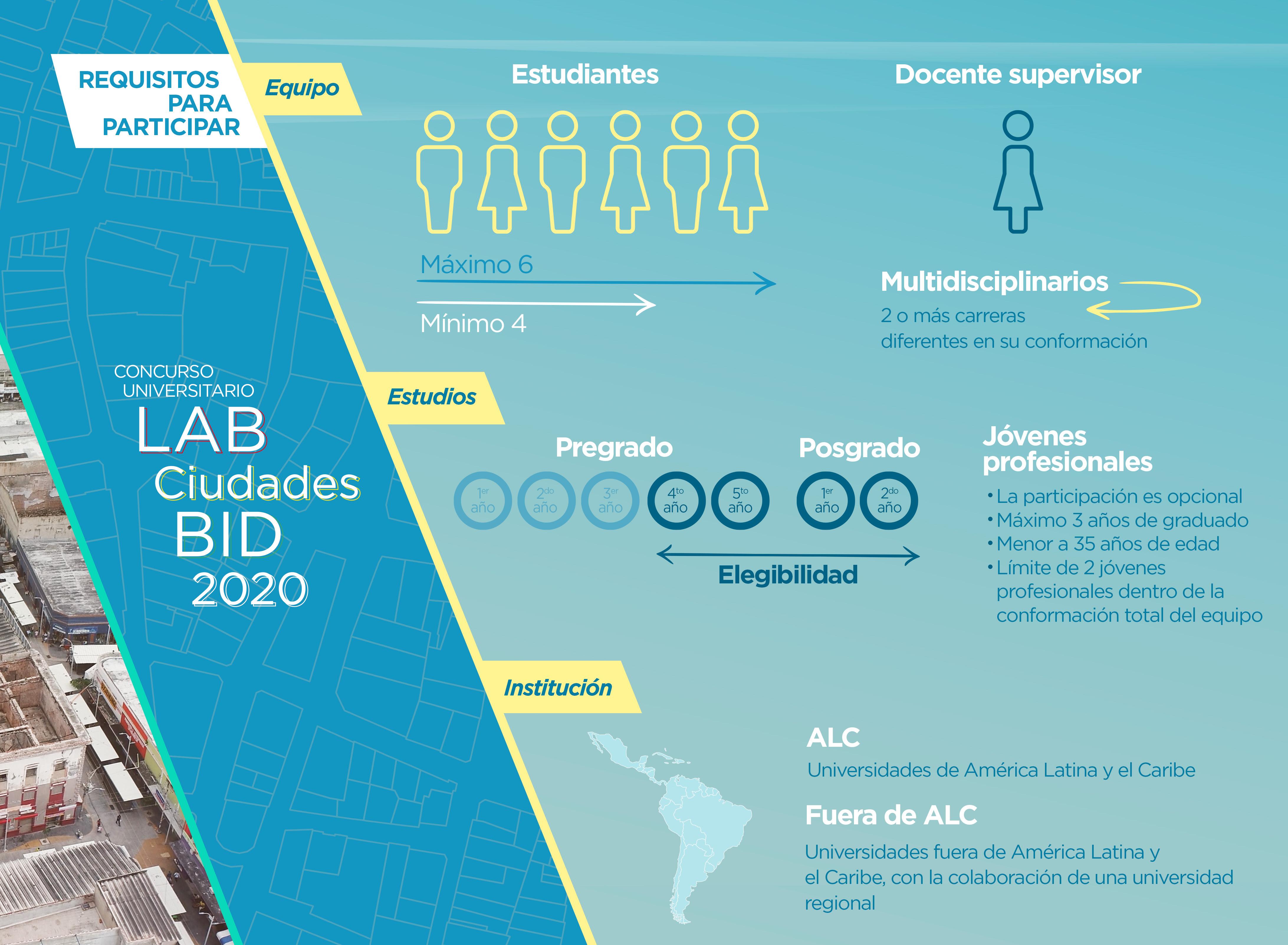 Concurso universitario LAB Ciudades BID 2020 Barranquilla