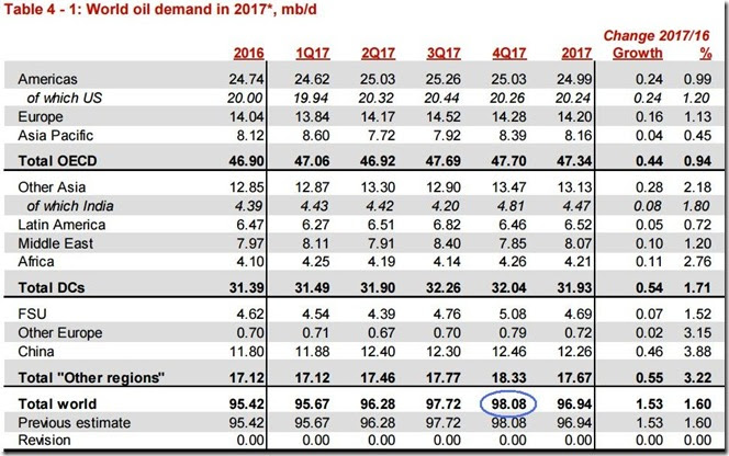 November 2017 OPEC report global oil demand