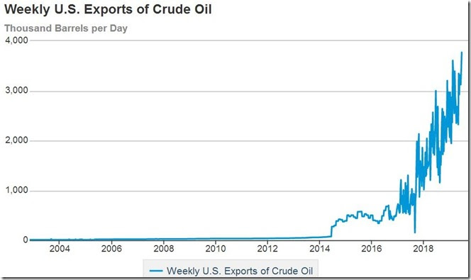 June 26 2019 crude exports thru June 21