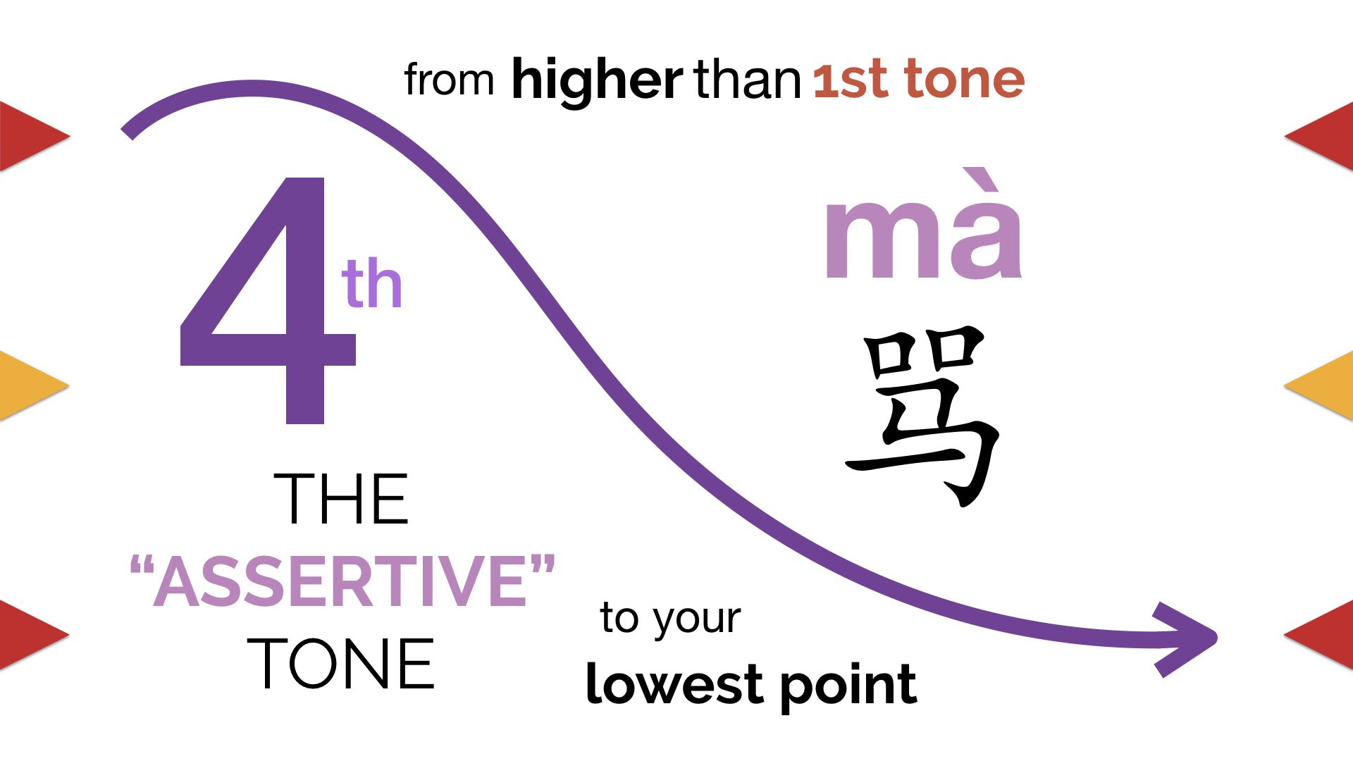 "4th tone, the ""assertive"" tone of Chinese tones."