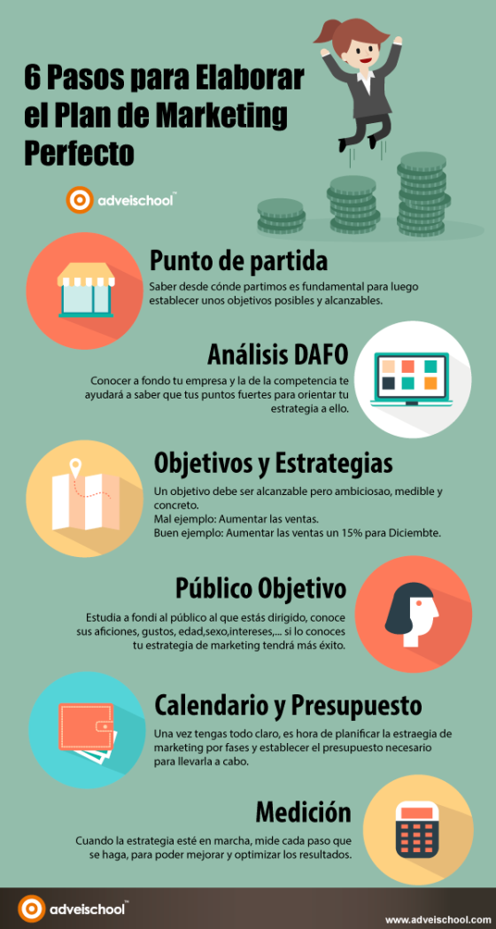 6 pasos para elaborar el Plan de Marketing perfecto