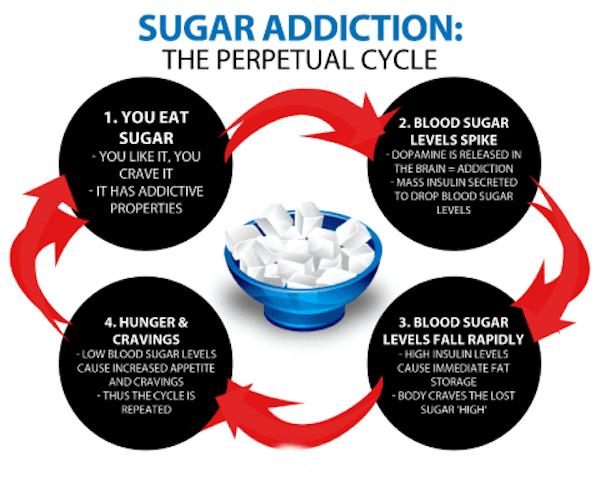 48 Hour Rule: Sugar Addiction