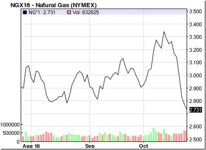 Focus On Fracking Natural Gas Prices Crash Oil Slips Below 50