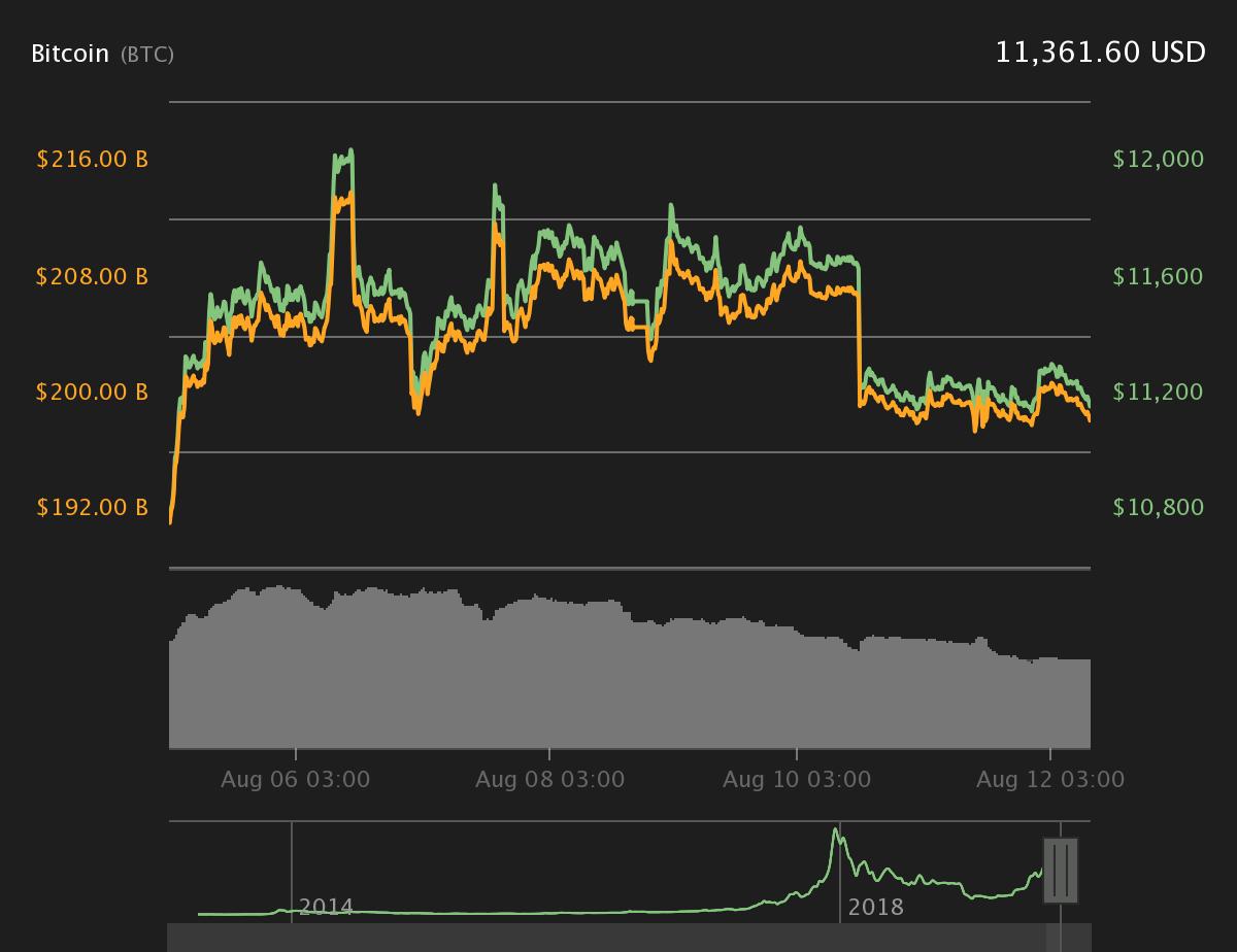 Биткойн 7-дневный график цен