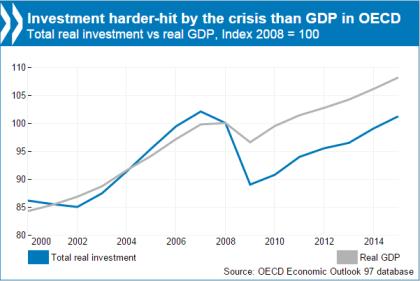 Crescimento da OCDE
