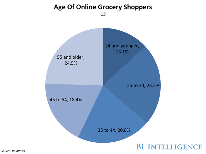 bii online grocery shoppers age