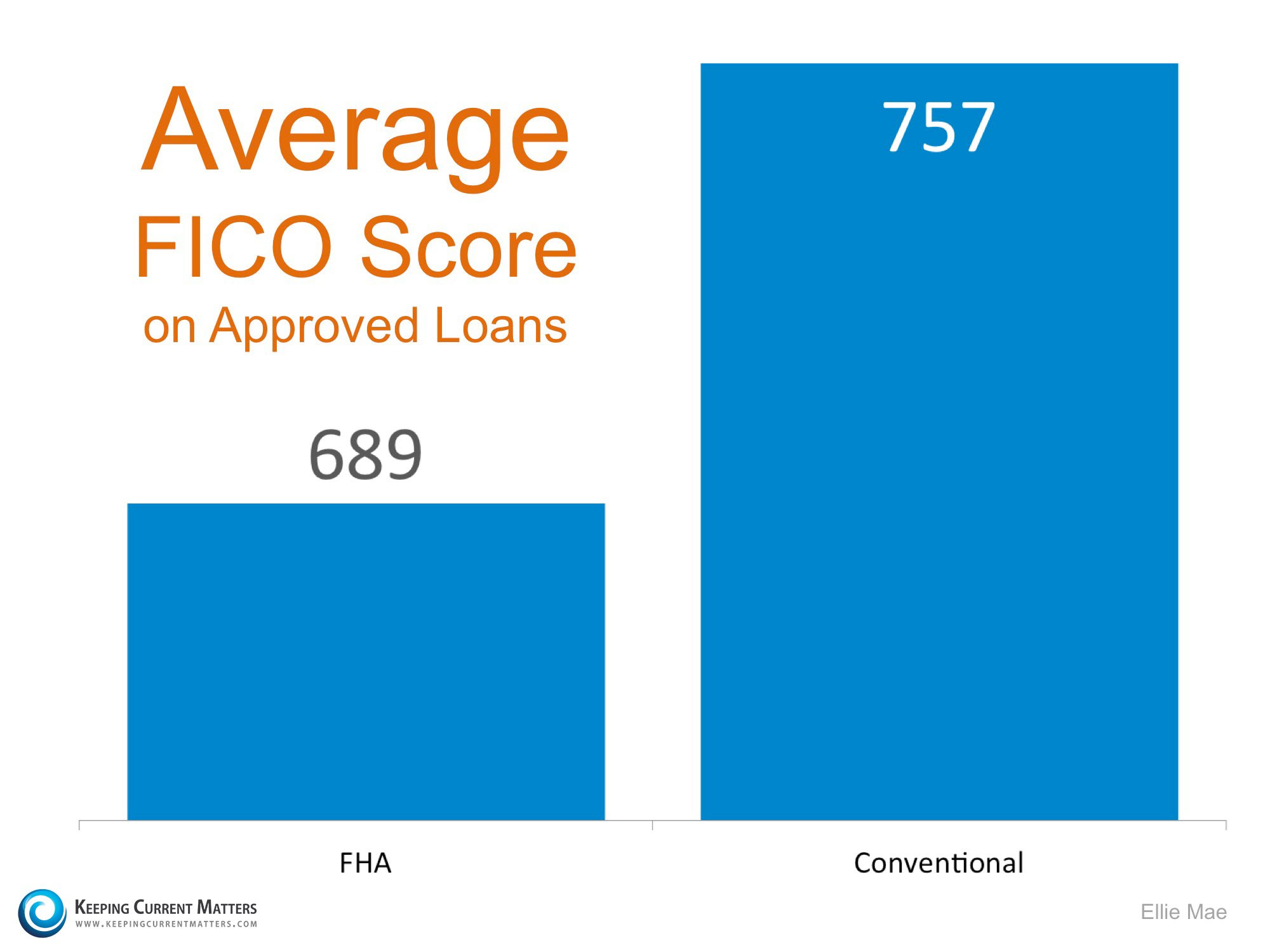 FICO Score Of Approved Loans | Keeping Current Matters