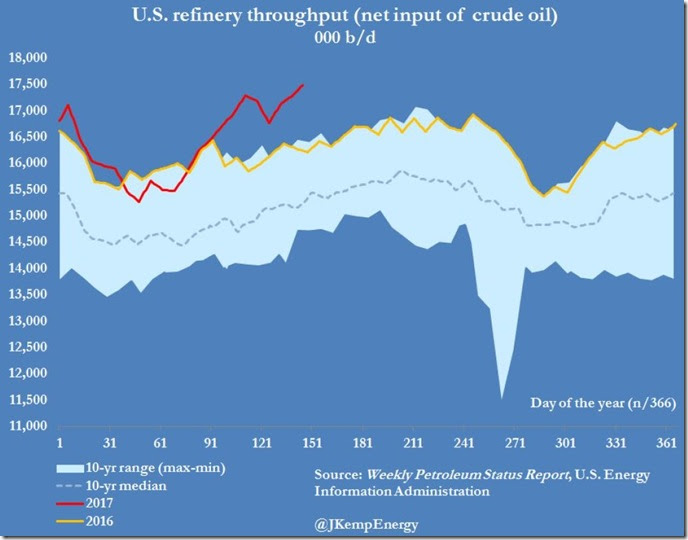 June 1 2017 refinery throughput for May 26