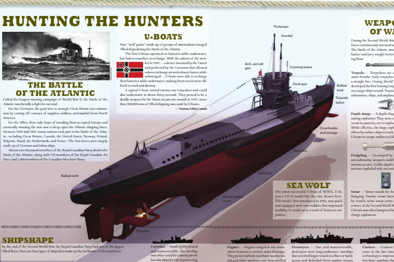 Two-page spread of illustration of submarine identifying various parts.