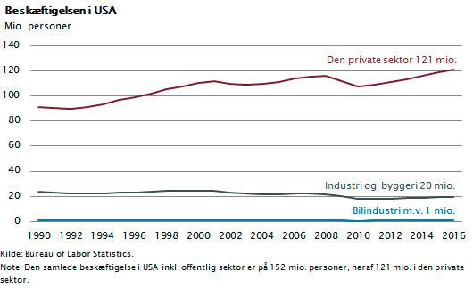 Beskæftigelsen i USA i den private sektor, industri- og byggerisektoren og bilindustrien