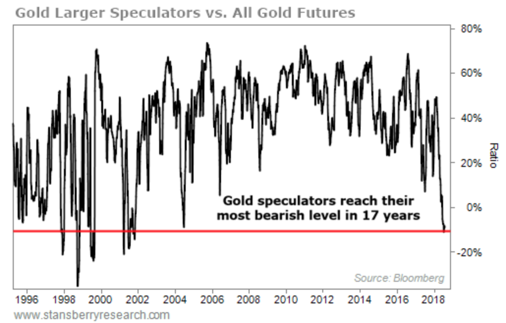 Gold-Large-Speculators-vs-All-Gold-Futures