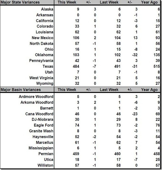 May 3 2019 rig count summary