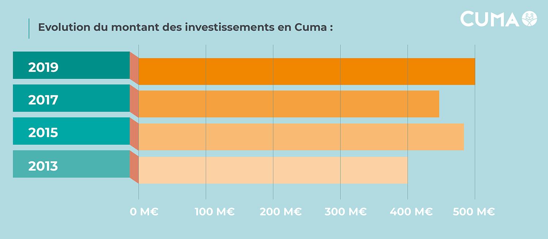 Investissements en Cuma