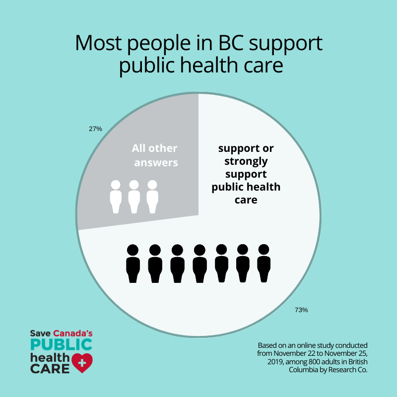 Most people support public health care