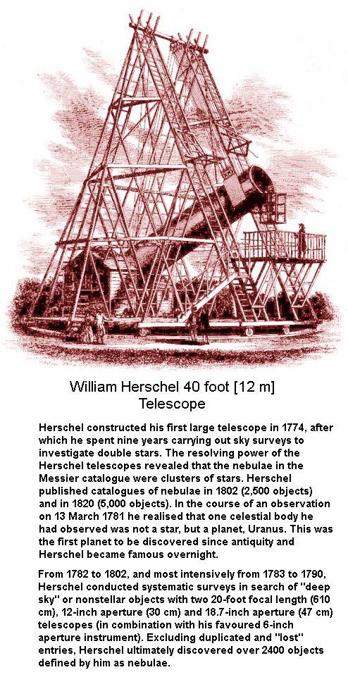 William Herschel Discovery