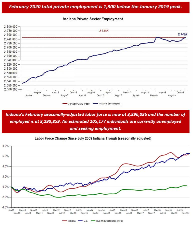 February 2020 Employment Charts