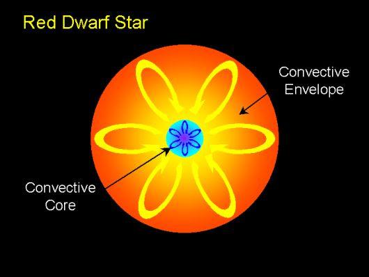 red-dwarf-star-1