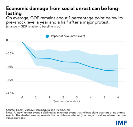 chart could renewed social unrest hinder the recovery? Could renewed social unrest hinder the recovery? protestchart crop