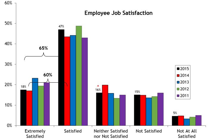 2015 Job Satisfaction