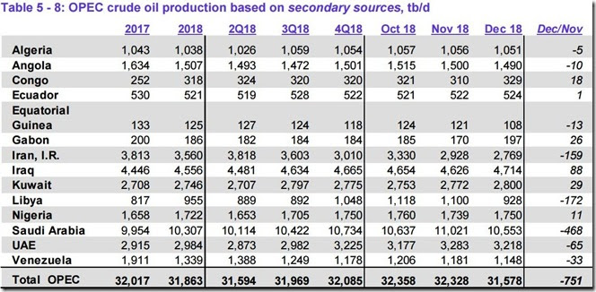 December 2018 OPEC crude output via secondary sources