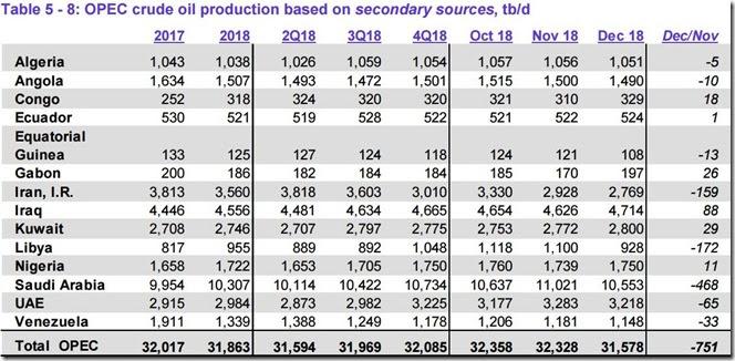 December 2018 OPEC crude output via secondary sources