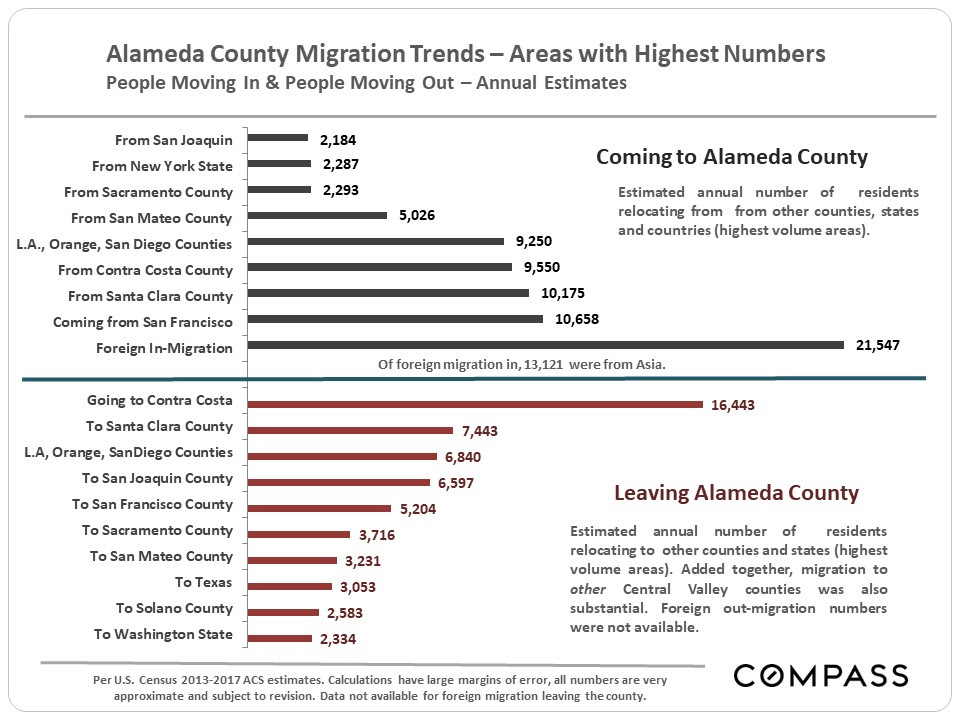 Alameda County Migration