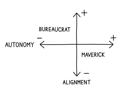 Autonomy-and-Alignment