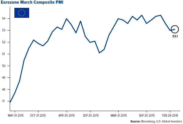 Eurozone March Composite PMI