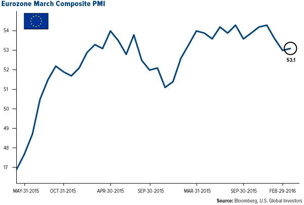Eurozone March Composite PMI