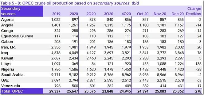 December 2020 OPEC crude output via secondary sources